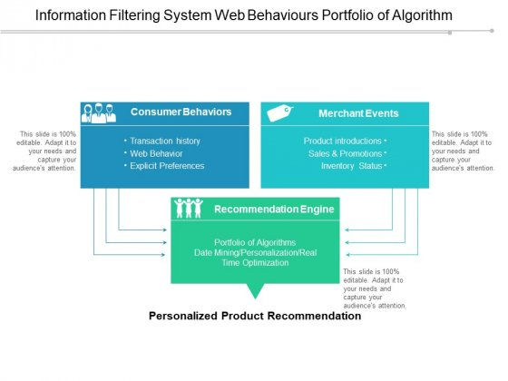 Information Filtering System Web Behaviours Portfolio Of Algorithm Ppt Powerpoint Presentation Model Show