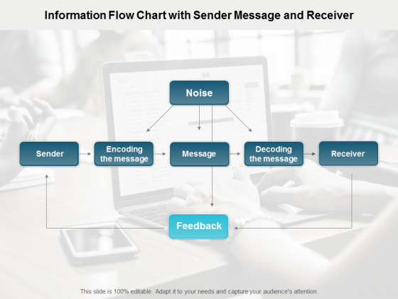 Information Flow Chart With Sender Message And Receiver Ppt PowerPoint Presentation Portfolio Format Ideas