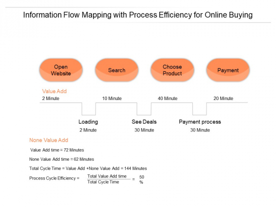 Information Flow Mapping With Process Efficiency For Online Buying Ppt PowerPoint Presentation Ideas Topics