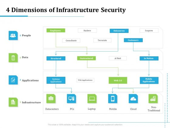 Information Technology Functions Management 4 Dimensions Of Infrastructure Security Ppt Slides Structure PDF