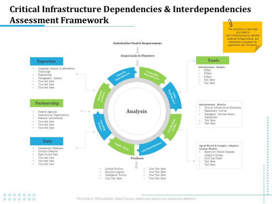 Information Technology Functions Management Critical Infrastructure Dependencies And Interdependencies Assessment Framework Guidelines PDF