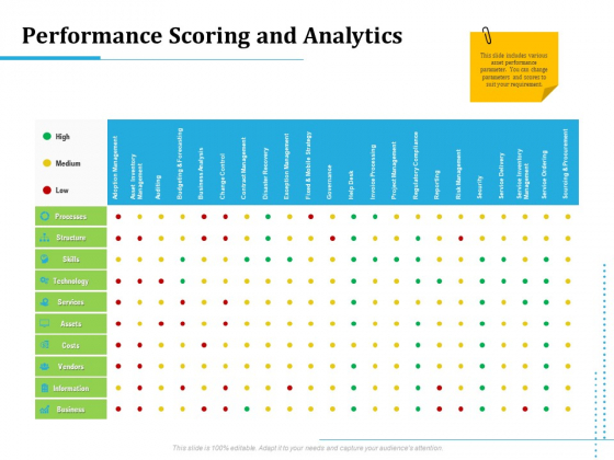 Information Technology Functions Management Performance Scoring And Analytics Portrait PDF