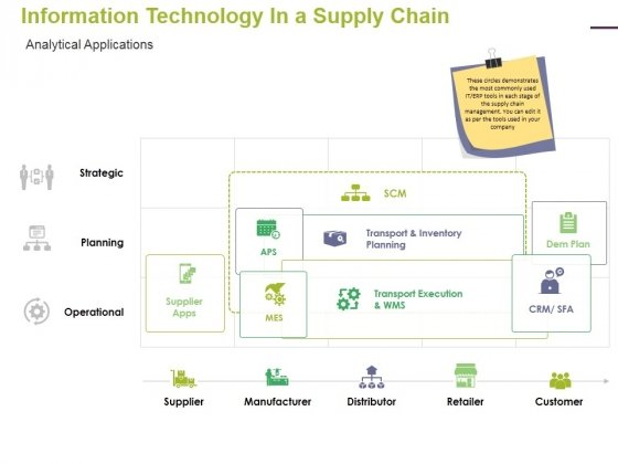 Information Technology In A Supply Chain Analytical Applications Ppt PowerPoint Presentation Show Maker