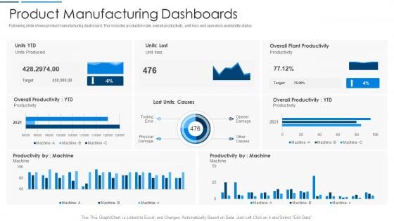 Information_Technology_Transformation_Organization_Product_Manufacturing_Dashboards_Demonstration_PDF_Slide_1