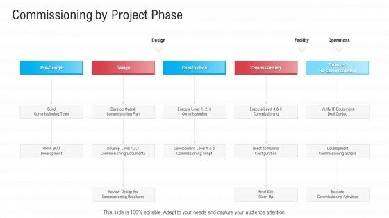 Infrastructure Designing And Administration Commissioning By Project Phase Information PDF
