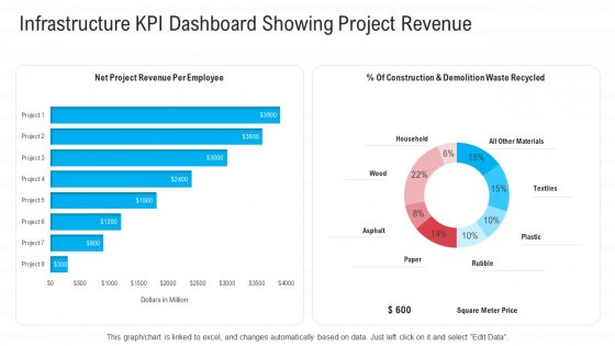 Infrastructure Designing And Administration Infrastructure KPI Dashboard Showing Project Revenue Professional PDF