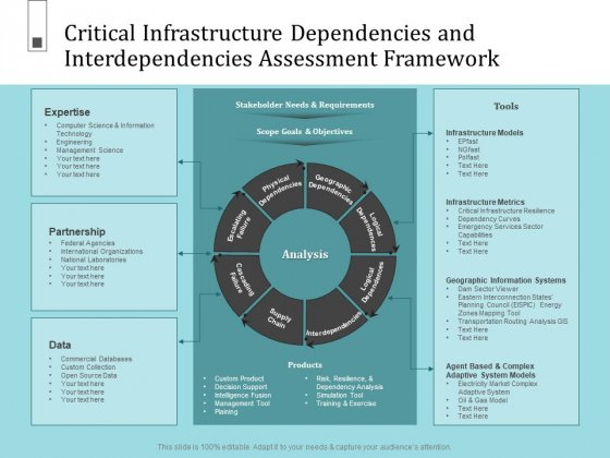 Infrastructure Project Management In Construction Critical Dependencies And Interdependencies Assessment Framework Icons PDF
