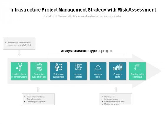 Infrastructure Project Management Strategy With Risk Assessment Ppt PowerPoint Presentation Gallery Background Images PDF