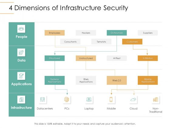 Infrastructure_Strategies_4_Dimensions_Of_Infrastructure_Security_Ppt_Gallery_Slide_Portrait_PDF_Slide_1