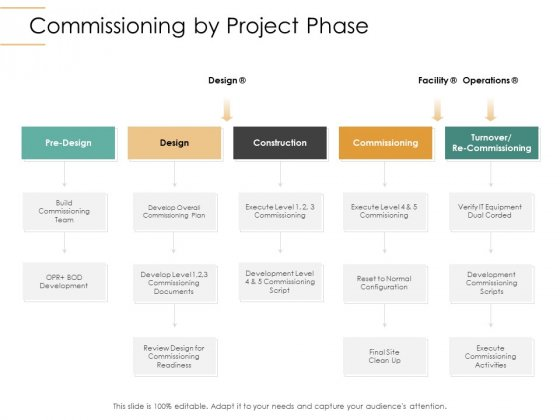 Infrastructure Strategies Commissioning By Project Phase Ppt Portfolio Designs Download PDF