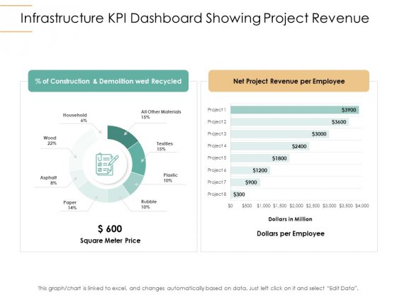 Infrastructure Strategies Infrastructure KPI Dashboard Showing Project Revenue Ppt Styles Show PDF