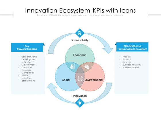 Innovation Ecosystem Kpis With Icons Ppt PowerPoint Presentation Icon Styles PDF