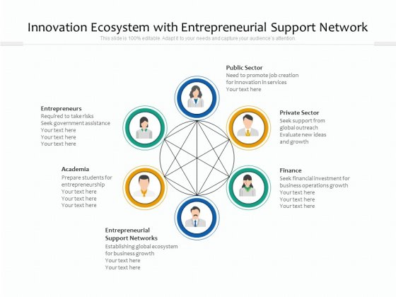 Innovation Ecosystem With Entrepreneurial Support Network Ppt PowerPoint Presentation File Samples PDF