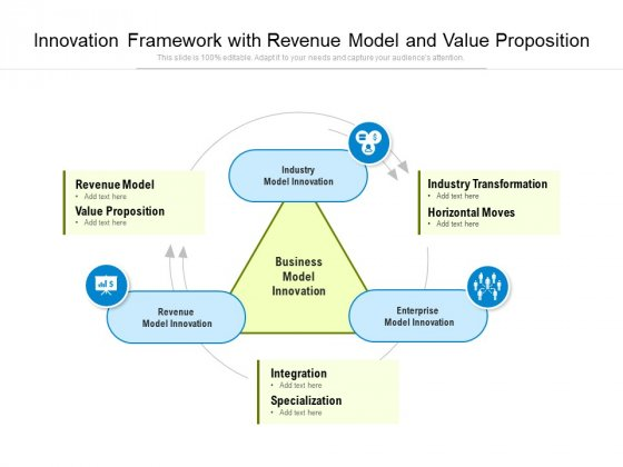 Innovation Framework With Revenue Model And Value Proposition Ppt PowerPoint Presentation File Information PDF