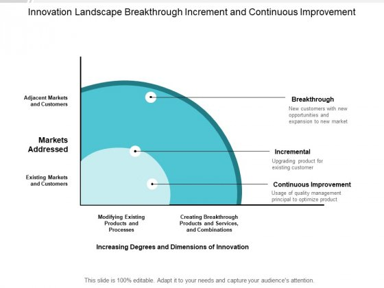 Innovation Landscape Breakthrough Increment And Continuous Improvement Ppt PowerPoint Presentation Portfolio Background Image