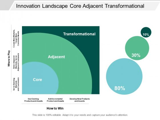 Innovation Landscape Core Adjacent Transformational Ppt PowerPoint Presentation Show Clipart Images