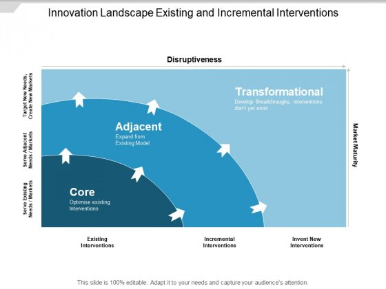 Innovation Landscape Existing And Incremental Interventions Ppt PowerPoint Presentation File Infographics