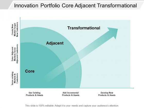 Innovation Portfolio Core Adjacent Transformational Ppt PowerPoint Presentation Inspiration Diagrams