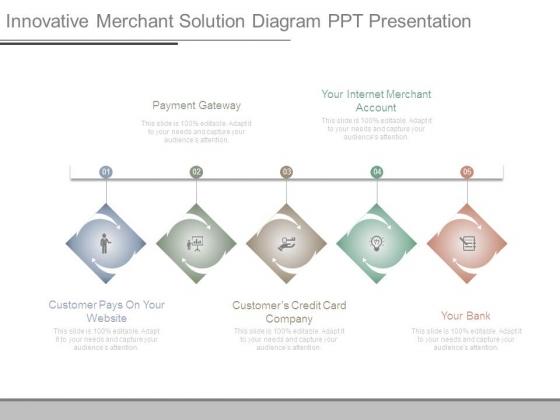 Innovative Merchant Solution Diagram Ppt Presentation