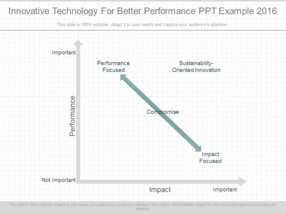 Innovative Technology For Better Performance Ppt Example 2016