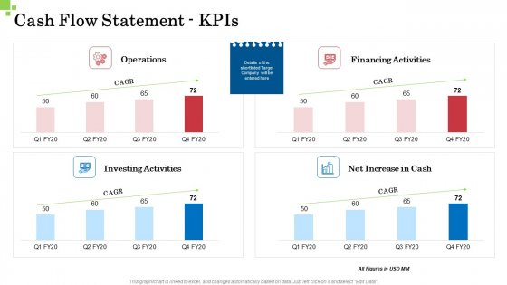 Inorganic Growth Business Cash Flow Statement Kpis Ppt Portfolio Layout Ideas PDF