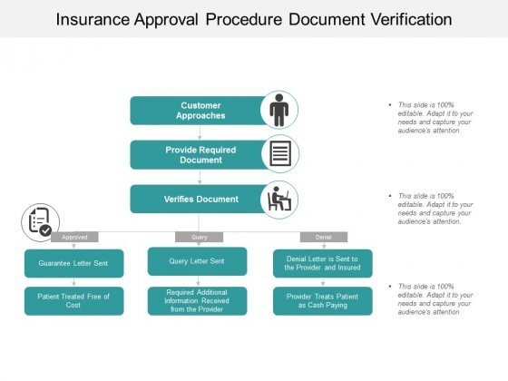 Insurance Approval Procedure Document Verification Ppt Powerpoint Presentation Infographic Template Templates