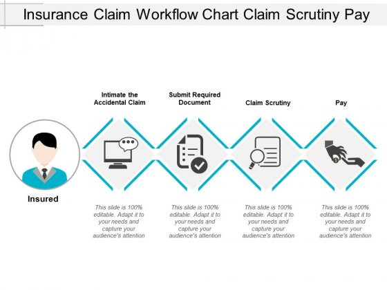 Insurance Claim Workflow Chart Claim Scrutiny Pay Ppt Powerpoint Presentation Styles Portfolio