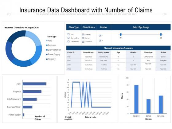 Insurance Data Dashboard With Number Of Claims Ppt PowerPoint Presentation Show Brochure PDF