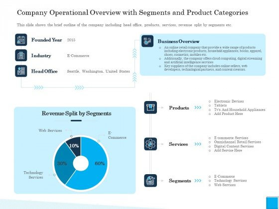 Insurance Organization Pitch Deck To Raise Money Company Operational Overview With Segments And Product Categories Background PDF