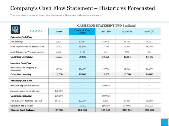 Insurance Organization Pitch Deck To Raise Money Companys Cash Flow Statement Historic Vs Forecasted Summary PDF