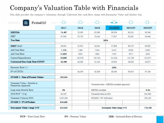 Insurance Organization Pitch Deck To Raise Money Companys Valuation Table With Financials Graphics PDF