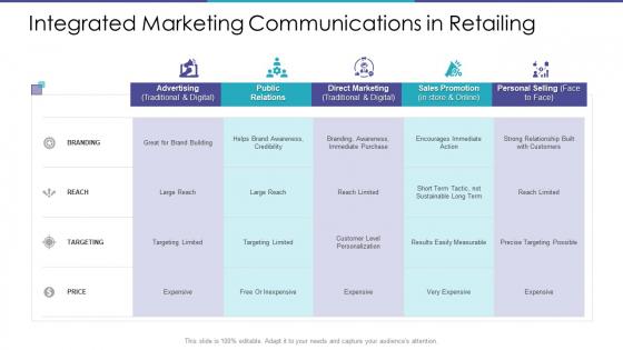 Integrated Marketing Communications In Retailing Ppt Portfolio Show PDF