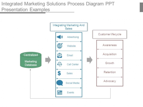 Integrated Marketing Solutions Process Diagram Ppt Presentation Examples
