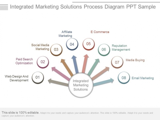 Integrated Marketing Solutions Process Diagram Ppt Sample