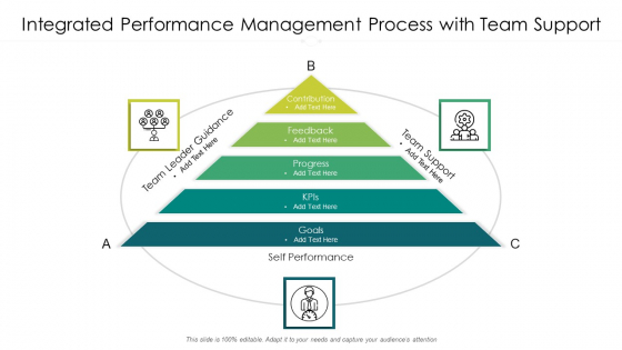 Integrated Performance Management Process With Team Support Ppt PowerPoint Presentation Infographic Template Display PDF