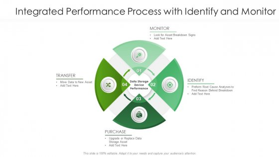Integrated Performance Process With Identify And Monitor Ppt PowerPoint Presentation Visual Aids Summary PDF