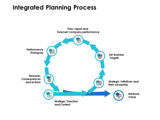 Integrated Planning Process Ppt PowerPoint Presentation Visual Aids Professional