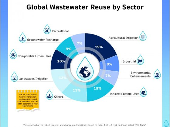 Integrated Water Resource Management Global Wastewater Reuse By Sector Designs PDF