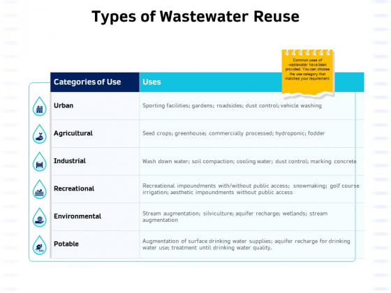 Integrated Water Resource Management Types Of Wastewater Reuse Elements PDF