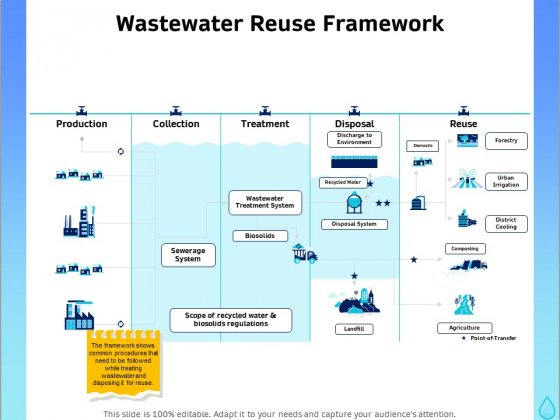 Integrated Water Resource Management Wastewater Reuse Framework Clipart PDF