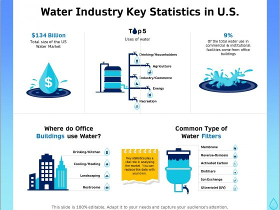 Integrated Water Resource Management Water Industry Key Statistics In US Download PDF