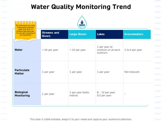 Integrated Water Resource Management Water Quality Monitoring Trend Structure PDF