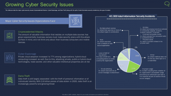 Intelligent Architecture Growing Cyber Security Issues Ppt Professional Design Templates PDF