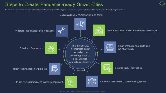 Intelligent Architecture Steps To Create Pandemic Ready Smart Cities Sample PDF