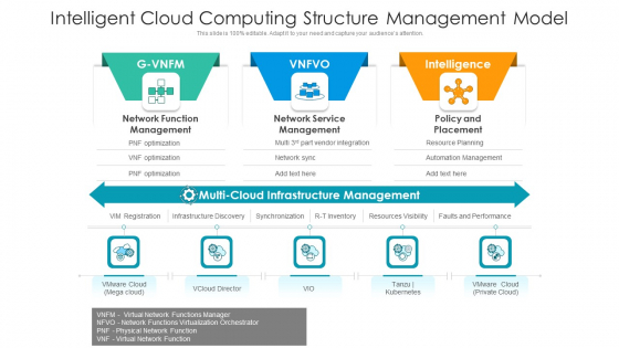 Intelligent Cloud Computing Structure Management Model Ppt Outline Slides PDF