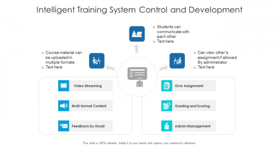 Intelligent Training System Control And Development Ppt PowerPoint Presentation Gallery Rules PDF