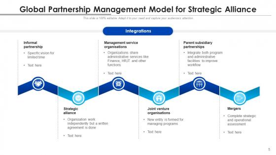Intercontinental_Association_Growth_Development_Ppt_PowerPoint_Presentation_Complete_Deck_With_Slides_Slide_5
