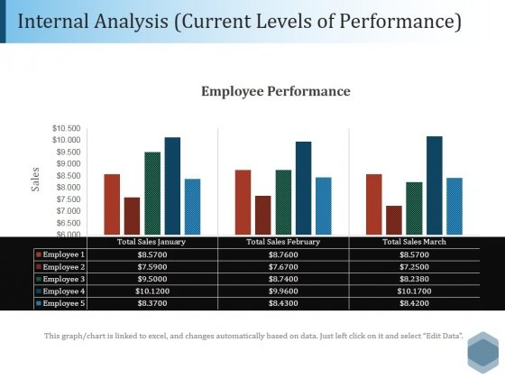 Internal Analysis Current Levels Of Performance Ppt PowerPoint Presentation Outline Format Ideas