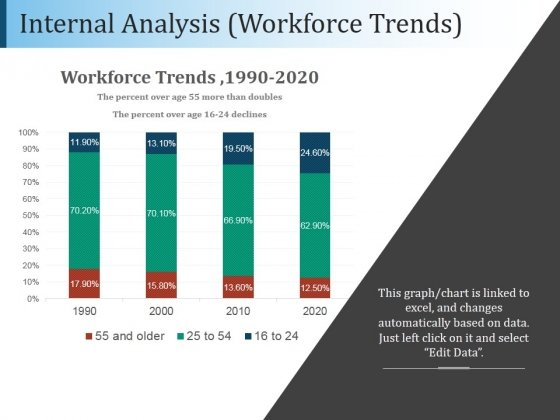 Internal Analysis Workforce Trends Ppt PowerPoint Presentation Example