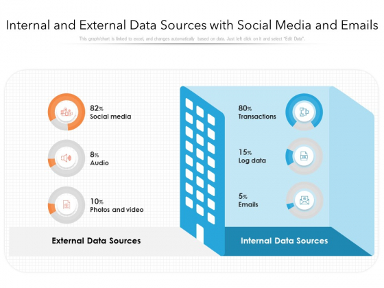 Internal And External Data Sources With Social Media And Emails Ppt PowerPoint Presentation Gallery Introduction PDF